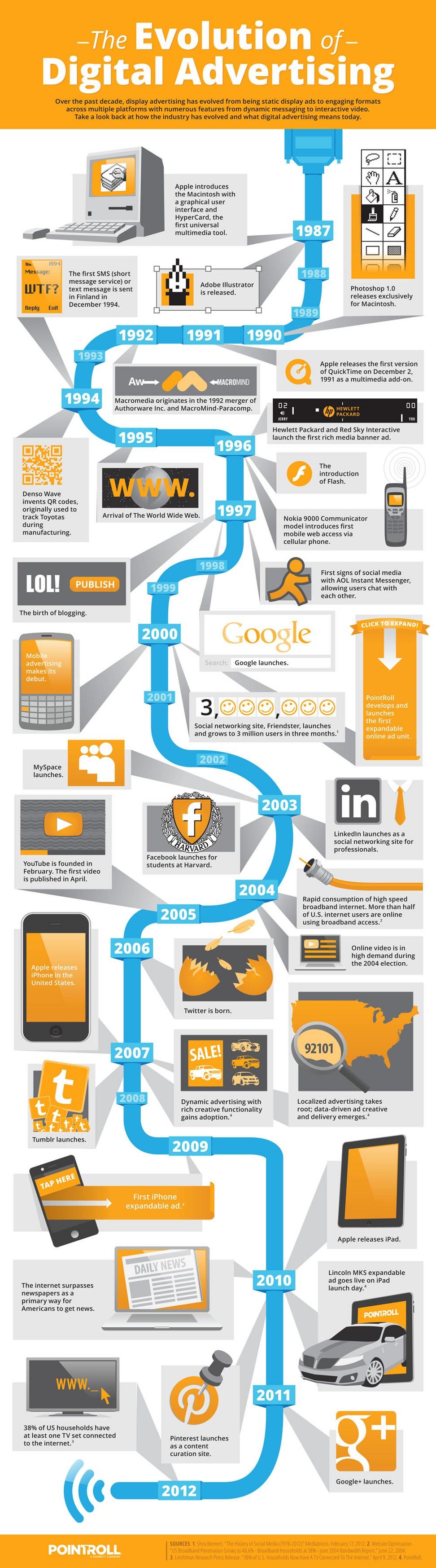 Evolution of Digital Advertising