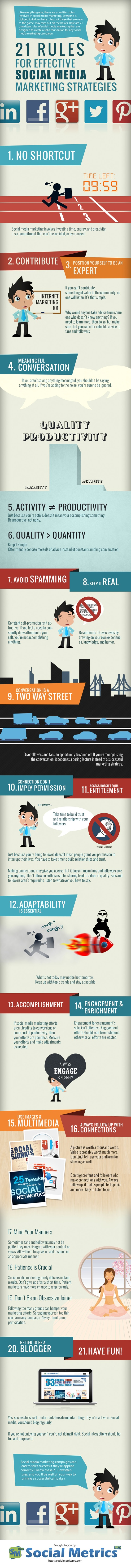 Social Media Marketing Stategies