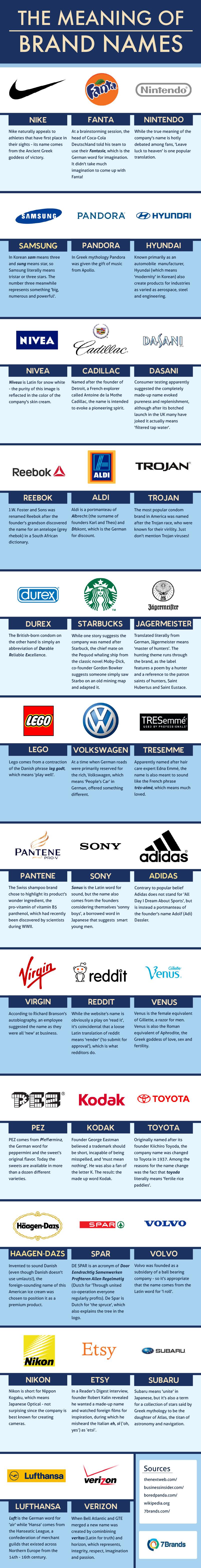 브랜드 이름의 의미